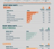 Infographic: Australia's digital evolution 2010 vs. 2011