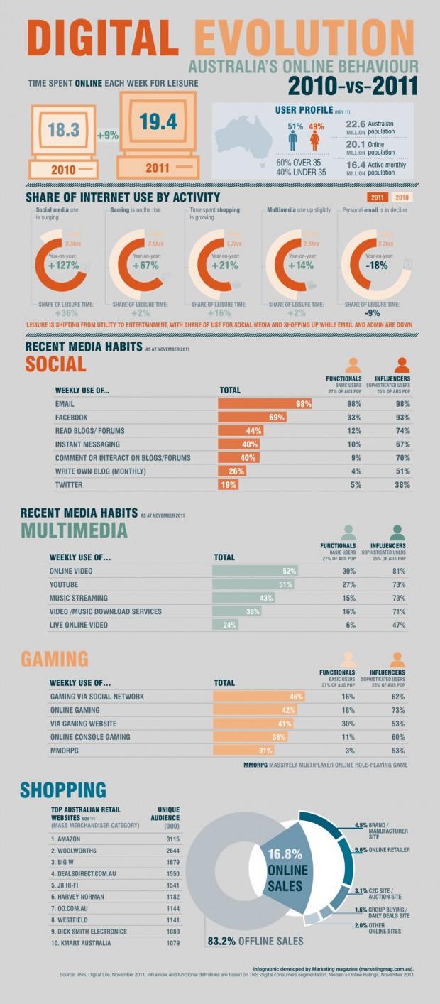Infographic: Australia's digital evolution 2010 vs. 2011