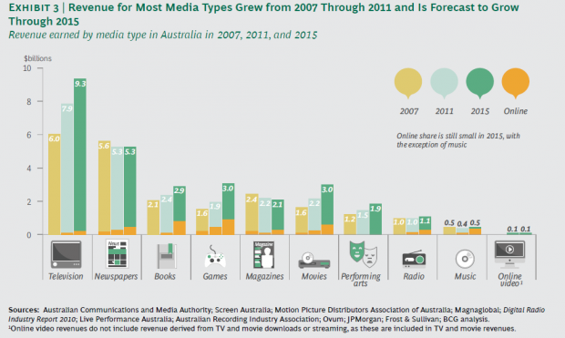 Internet a 'shot in the arm' for media, revenue to grow 17%