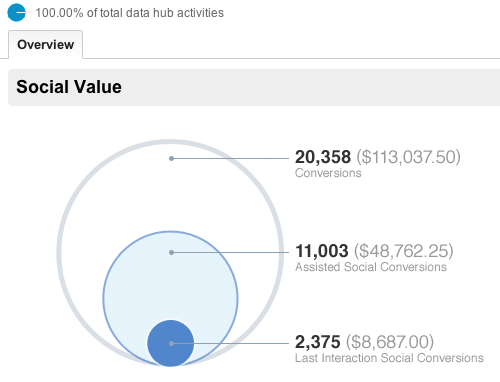 Google Analytics to measure social ROI