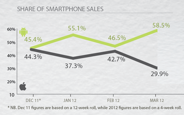iphone vs android sales iphone sales slide while android surges to start the year 15522