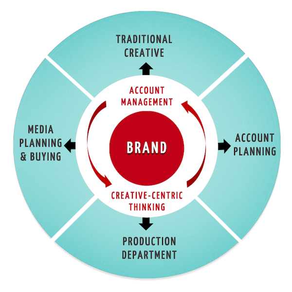 Brand, Account Management, Creative Centric Thinking Wheel