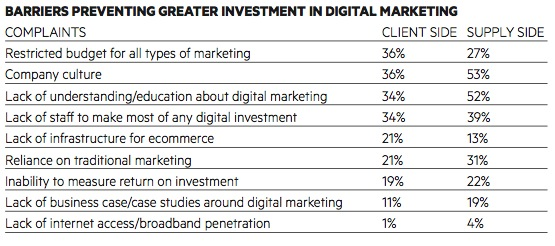 Table: Barriers preventing greater investment in digital marketing