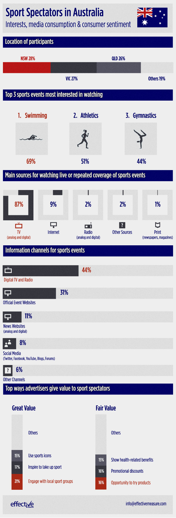 Sports sponsorship infographic