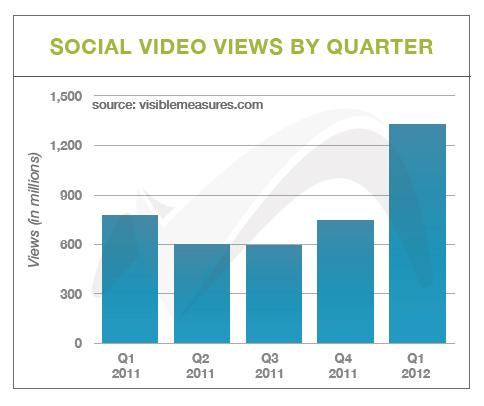 Social video chart