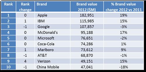 BrandZ Global Top10 jpg