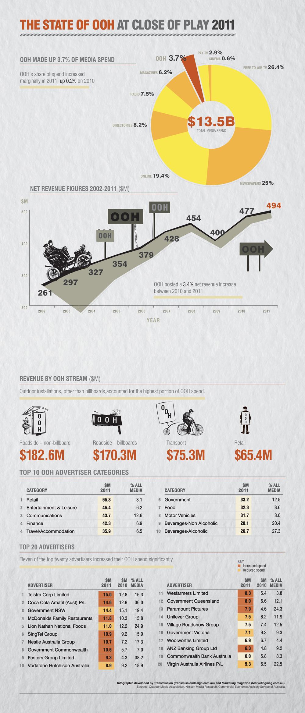 OOH Infographic