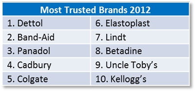Study: In Woolworths and health and chocolate brands we trust