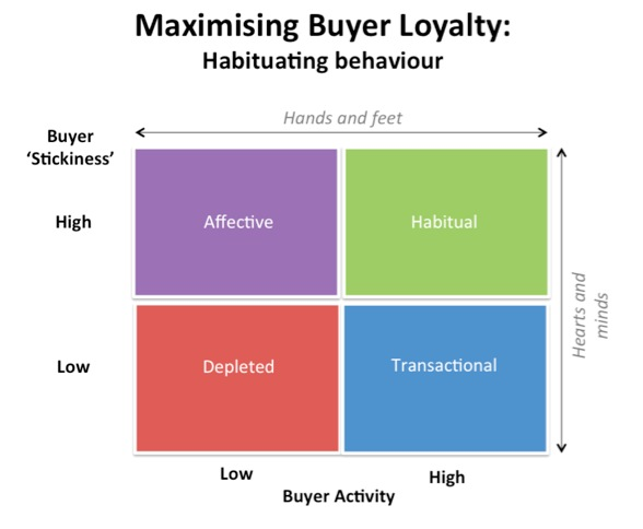 Maximising Buyer Loyalty