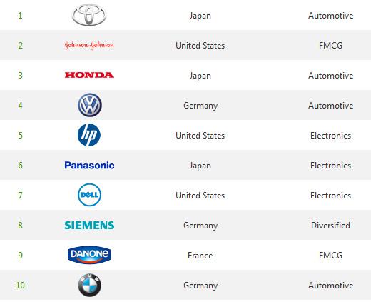 Toyota Retains Best Green Brand Crown Aus Brands Absent