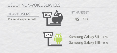 iPhone v Android use of non-voice services