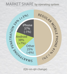 iOS v Android market share in Australia