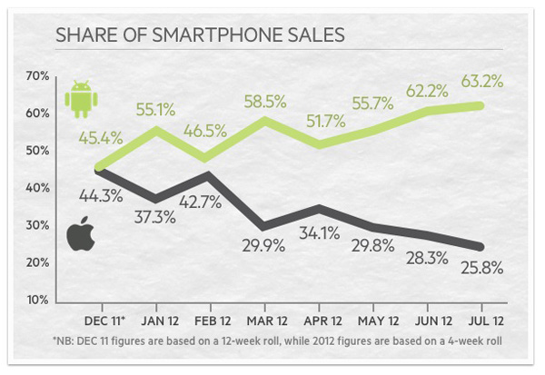 iPhone v Android sales in Australia