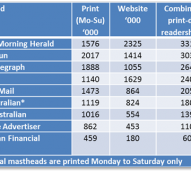 Newspaper audit data: Digital up, but is it increasing enough?