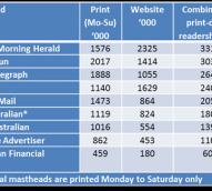 Newspaper audit data: Digital up, but is it increasing enough?