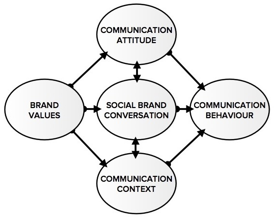 Social brand conversation model