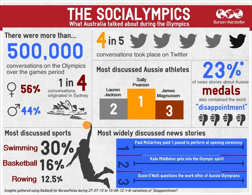 The Socialympics - Infographic