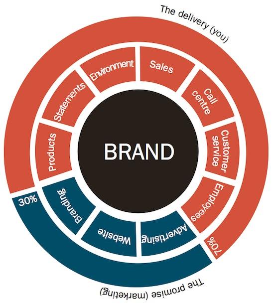 TwoCents Branding Wheel