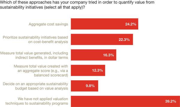 PwC CSR survey