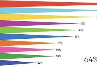 Infographic: Social media and brands in Australia