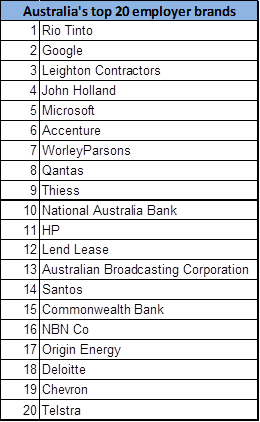 Top 20 attractive Australian employer brands