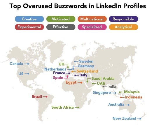 Linkedin buzzwords by country