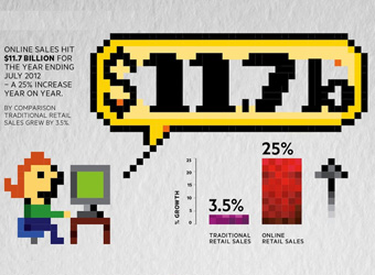 Infographic: The ups and downs of retail in 2012