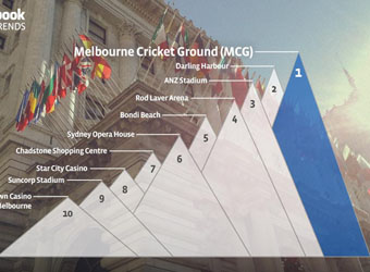 One Direction tops 2012 Facebook buzz, Melb beats Sydney for check-in crown
