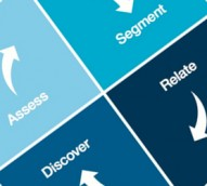 The key performance questions to ask when assessing social media analytics readiness