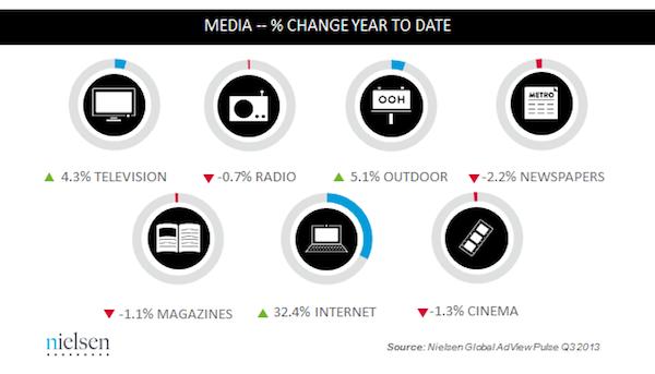 Media growth