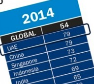 Slideshow: Global trust trends: business stable, government and media fall