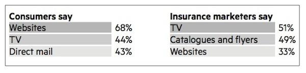 Insurance - acquisition