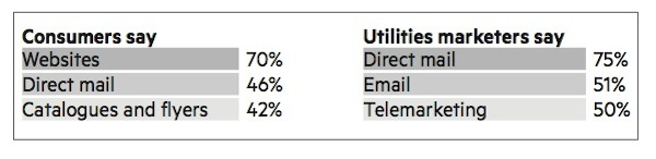 Utilities - acquisition