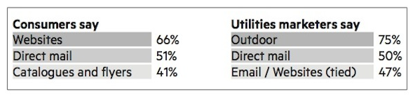 Utilities - retention