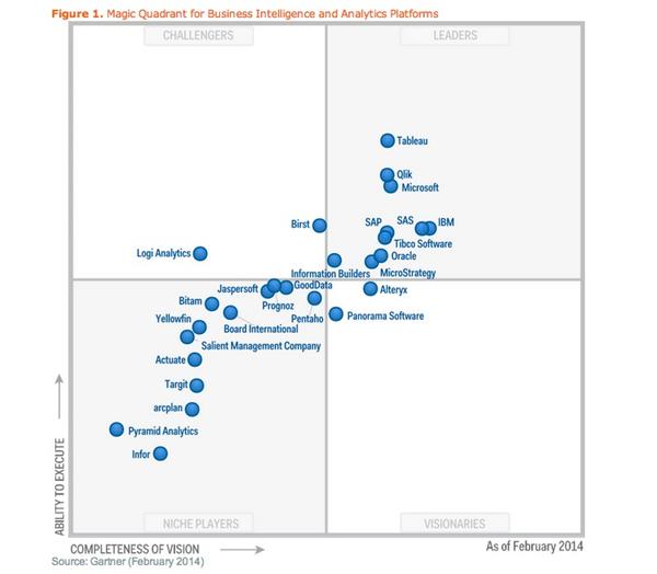 Business intelligence and analytics Magic Quadrant