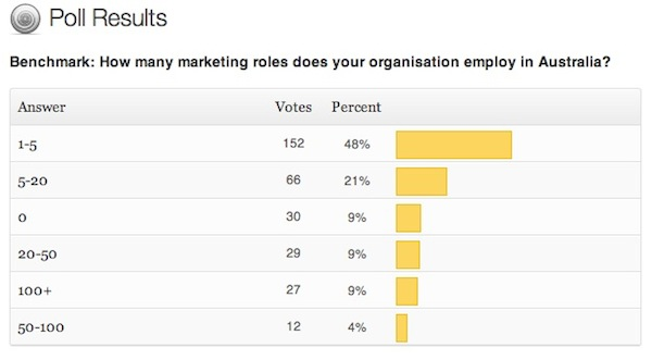 Poll results number of marketing roles