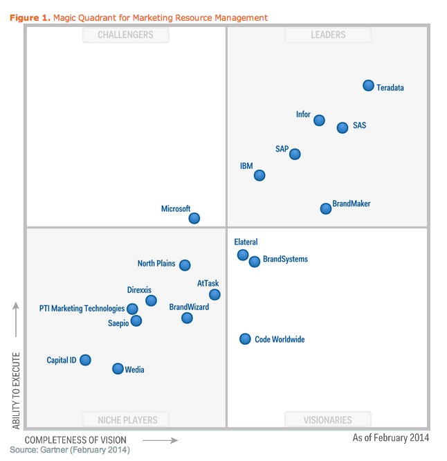 Gartner Marketing Resource Management Magic Quadrant 2014