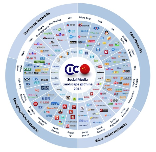 CIC China Social Media landscape