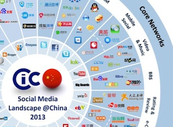 Chinese social media represents both a huge opportunity and challenge for brands