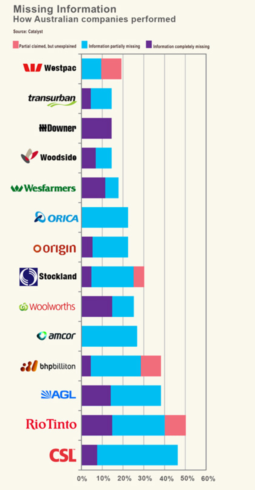 Catlyst CSR The Conversation graph