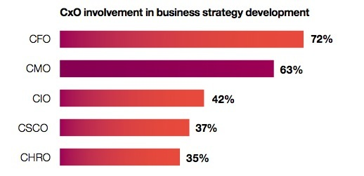 CxO involvement in strategy