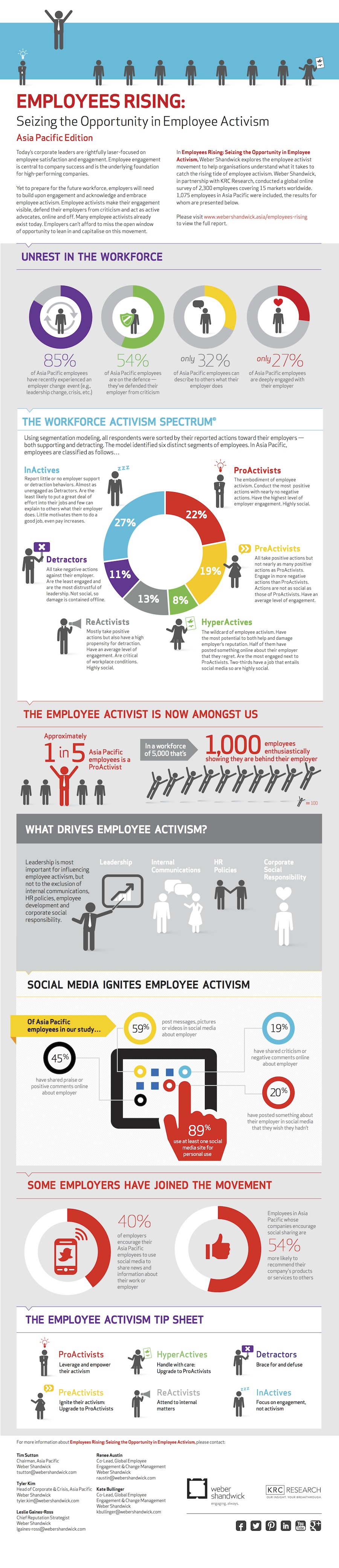 Weber Shandwick_Employees Rising infographic2