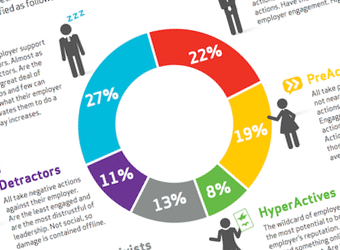 The Workforce Activism Spectrum: infographic, including pro tips for dealing with detractors
