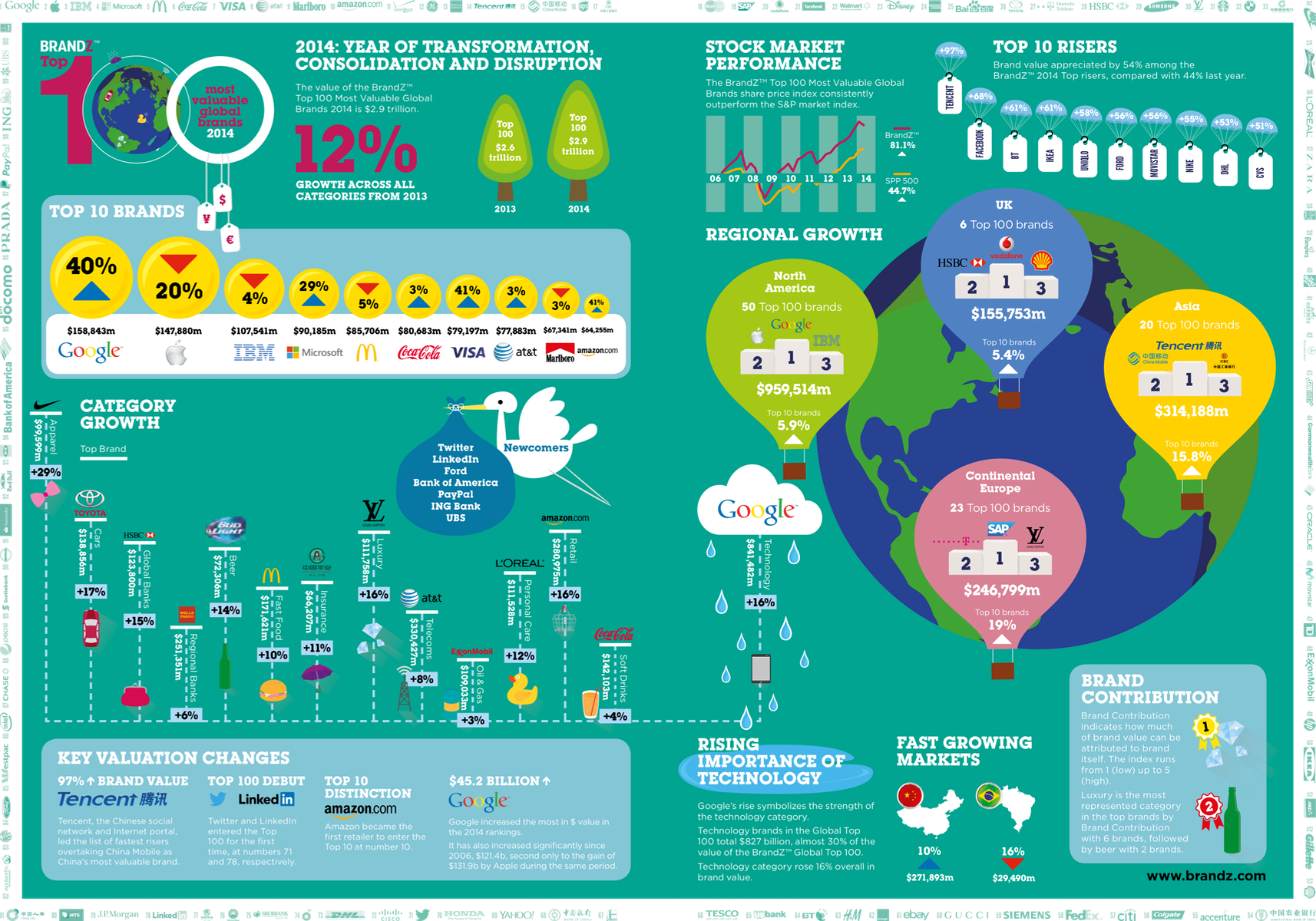 BrandZ 2014 infographic