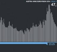 What Eurovision 2014 looked like on Twitter