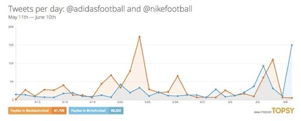 Adidas Nike social graph 600w