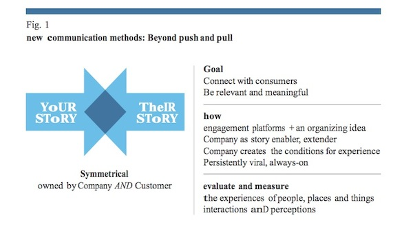 Figure 1 - ROI, ROX, return on experience, return on investment, marketing storytelling