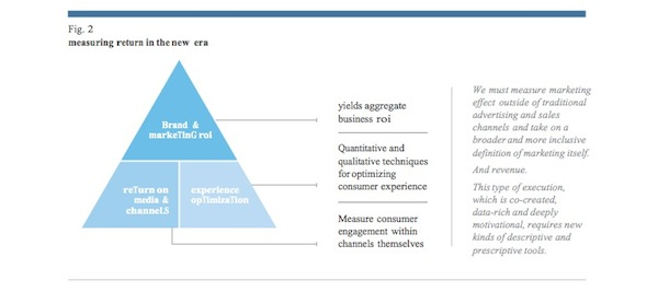 Figure 2 - ROI, ROX, return on experience, return on investment, marketing storytelling