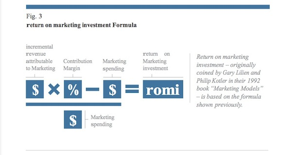 Figure 3 - ROI, ROX, return on experience, return on investment, marketing storytelling