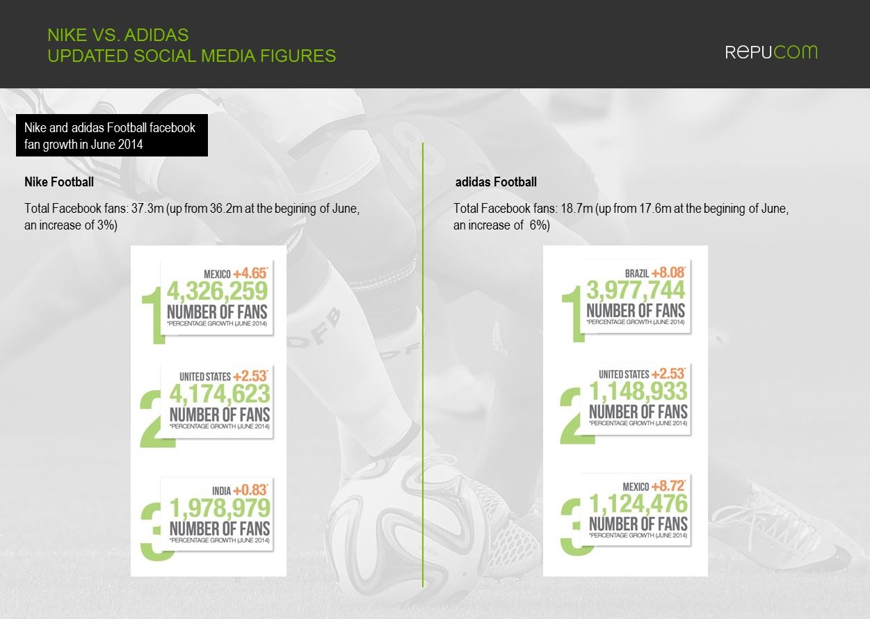 Repucom 1 Nike vs Adidas social media world cup